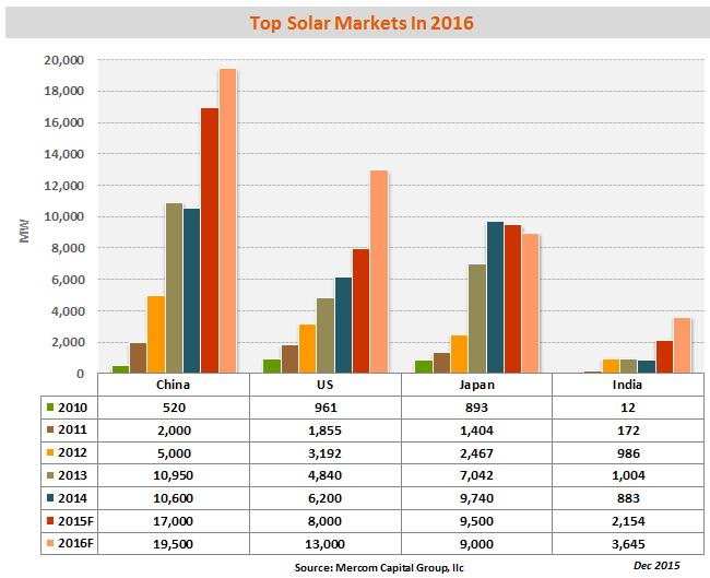 Прогноз роста солнечной энергетики по странам