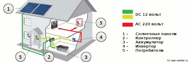 Схема электроснабжения от солнечных батарей