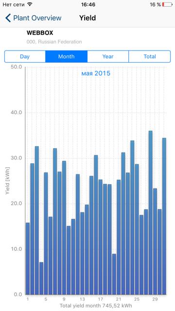 Результаты за май 2015 года