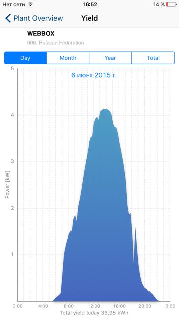 График для солнечного дня 6 июня 2015 года