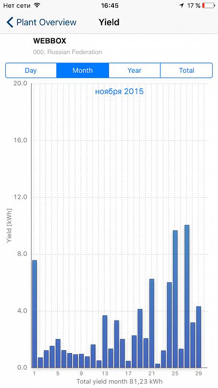 График за ноябрь 2015 г.