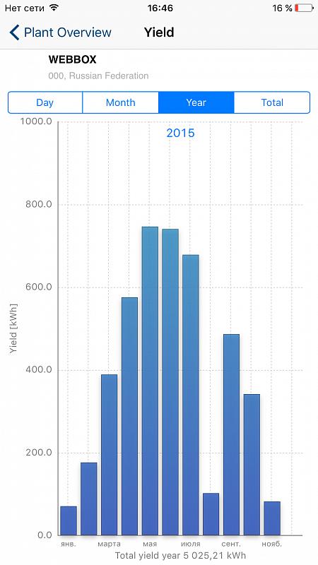 График за 2015 год