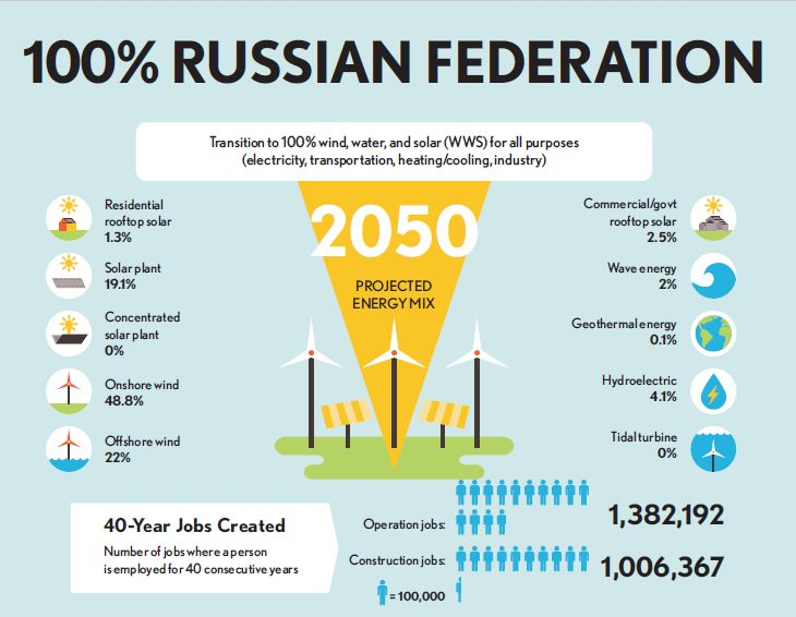 Россия может перейти на возобновляемую энергетику