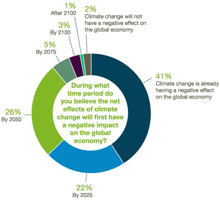Влияние климата на экономику