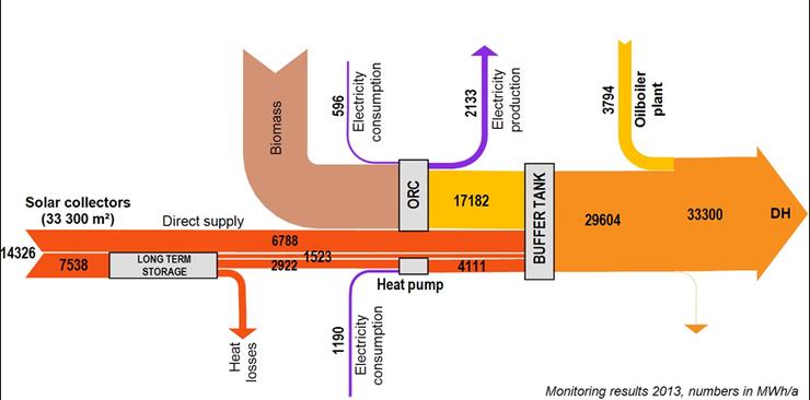 Результаты первого года работы системы ЦО в Марсталь