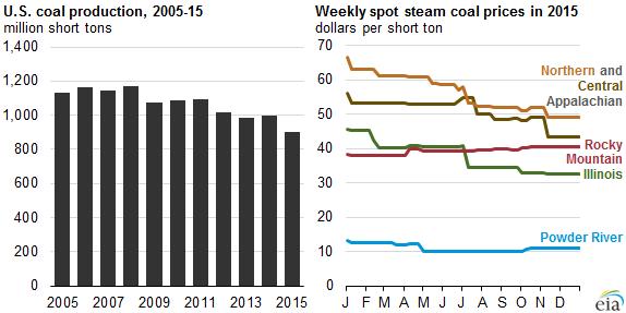 Спад производства угля в США