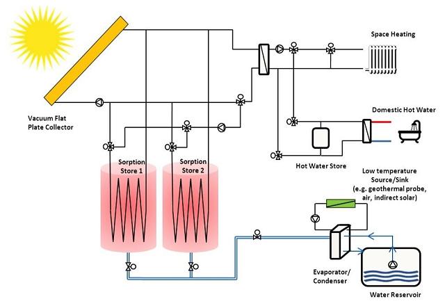 Схема экспериментальной установки системы хранения тепла в цеолитах