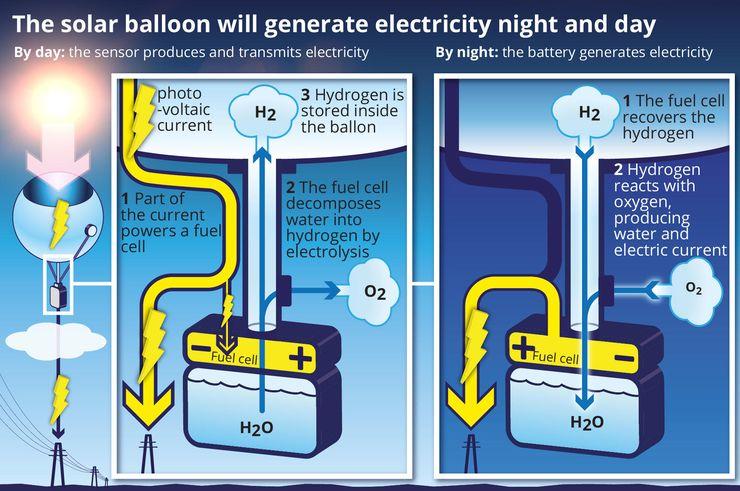 Солнечные шары могут генерировать энергию днем и ночью