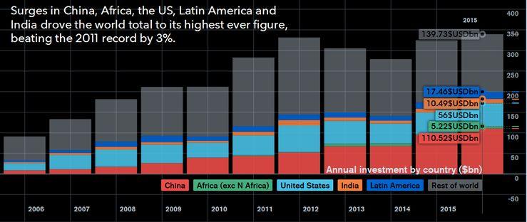 Инвестиции в возобновляемую энергетику по странам