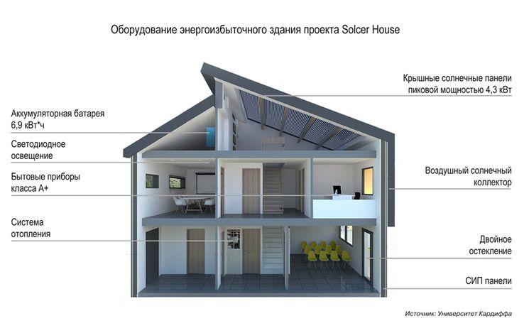 Оборудование энергоизбыточного дома Solcer House