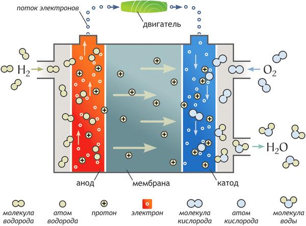 водородные топливные элементы