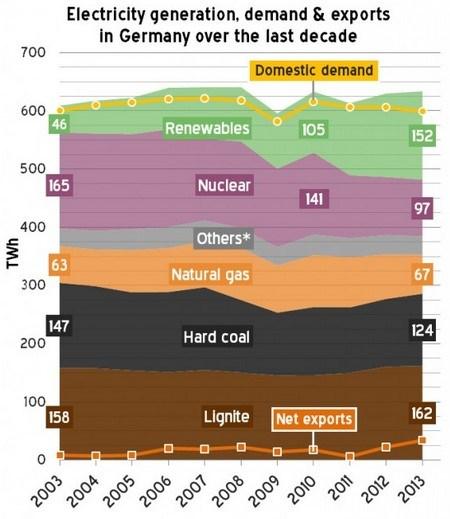 Производство электроэнергии, потребности и экспорт в Германии