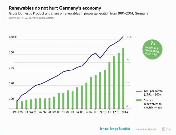 Доля возобновляемой энергетики в Германии