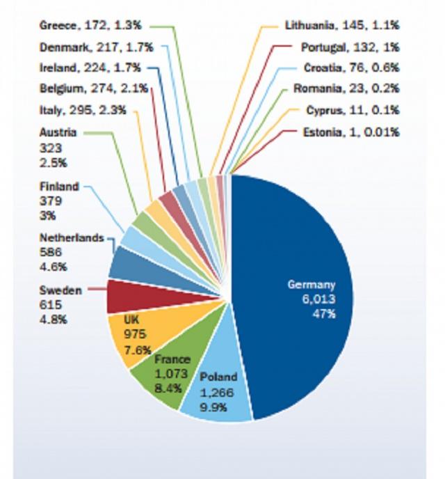 Мощности возобновляемой энергетики в странах Европы