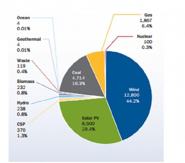 Доли разных видов возобновляемой энергетики в Европе