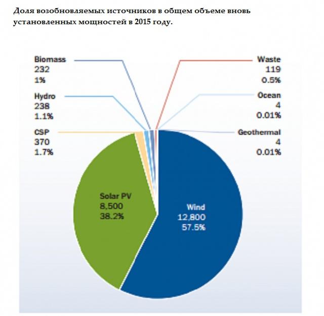 Доля возобновляемых источников энергии в общем объеме вновь установленных мощностей в 2015 году