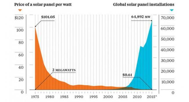 Стоимость солнечных панелей в пересчете на ватт