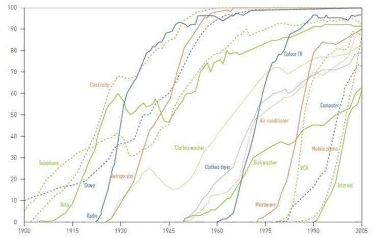 Экспоненциальный рост технологий с начала XX века