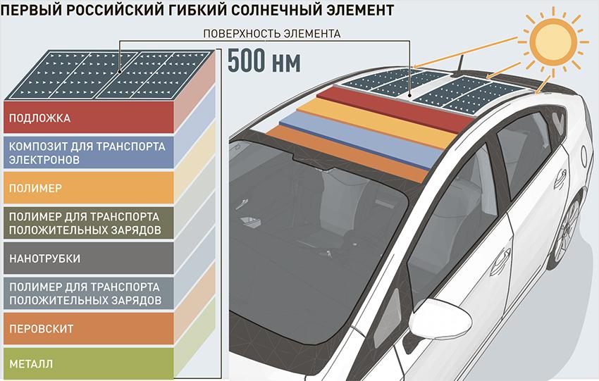 Новые солнечные элементы обещают революцию в альтернативной энергетике