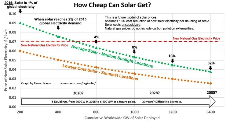 Прогноз снижения цен на солнечную энергию