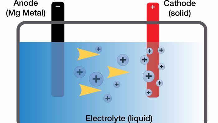 магниевая аккумуляторная батарея