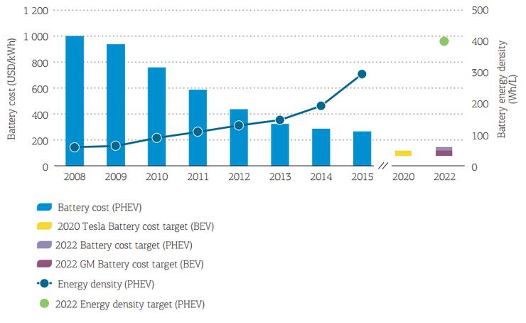 Изменение цены батарей и плотности энергии