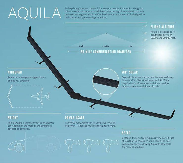 Aquila - беспилотник на солнечных батареях