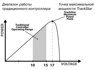 MPPT-контроллеры способны отслеживать точку максимальной мощности