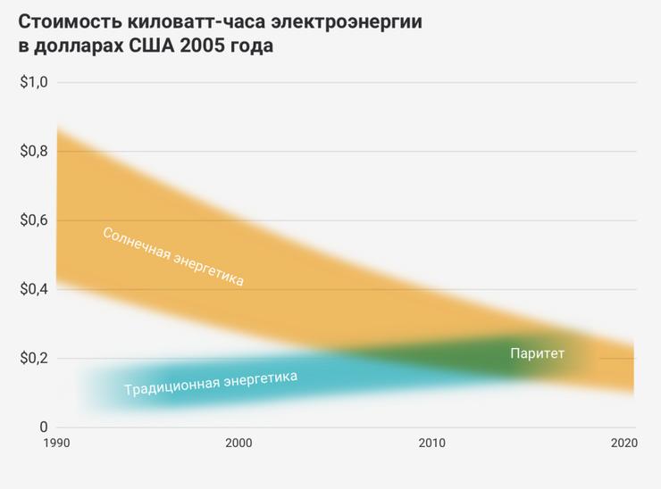 Снижение стоимости солнечной электроэнергии