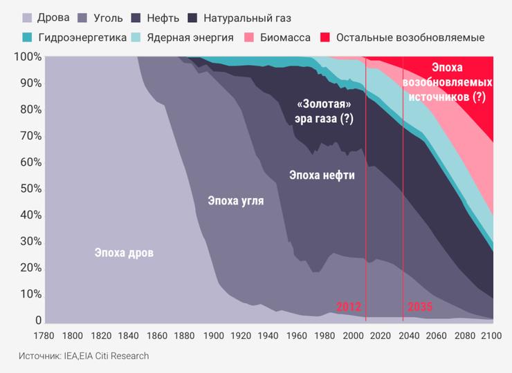 Эпоха возобновляемых источников