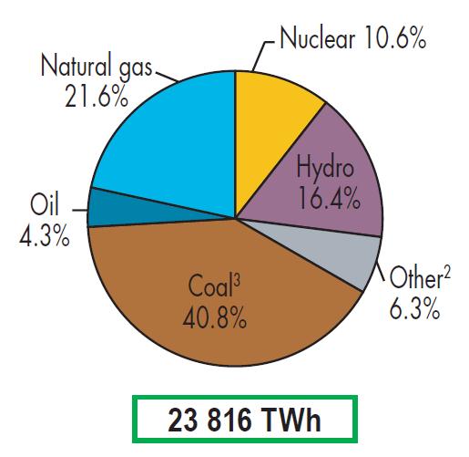 Генерация электричества по видам топлива в 2014 году