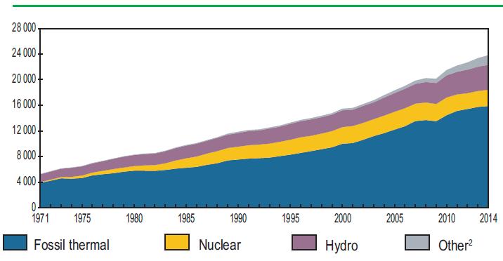 Мировая генерация электричества с 1971 по 2014 годы по видам топлива (ТВт⋅ч)