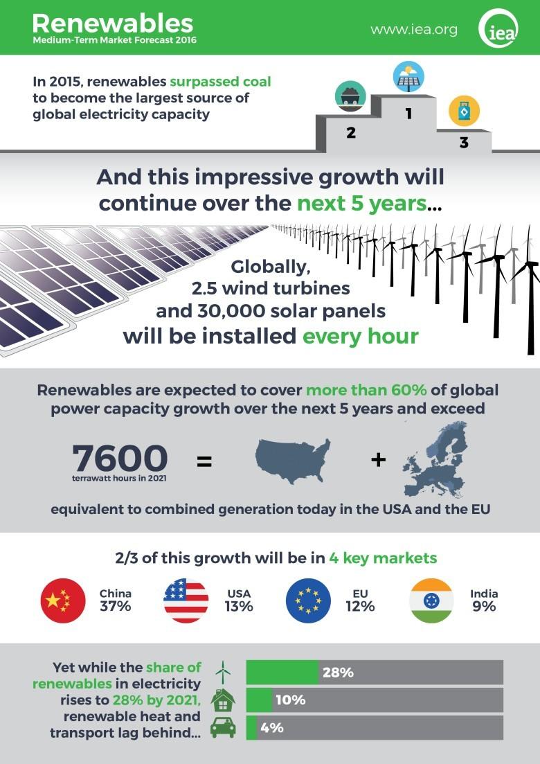 Рост производства энергии из возобновляемых источников