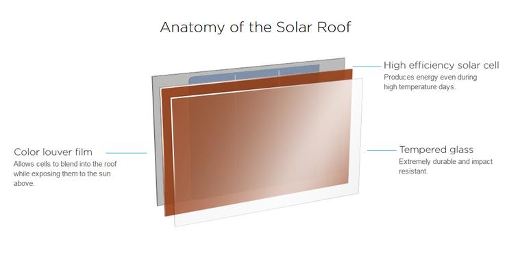 Анатомия солнечной панели от Тесла