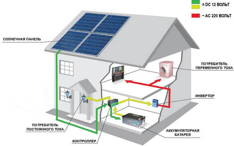 Автономная фотоэлектрическая система