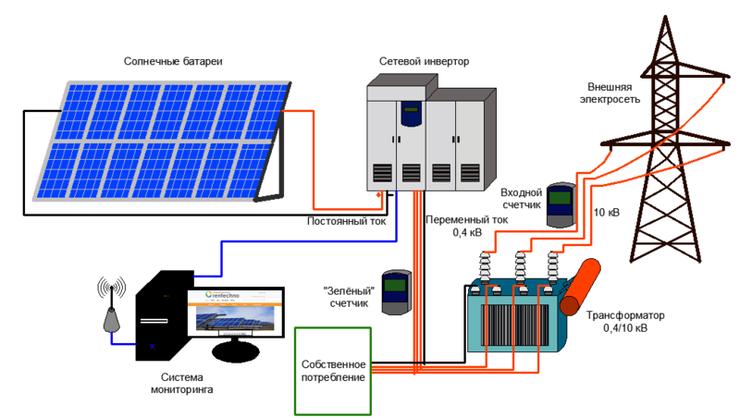 Сетевая фотоэлектрическая система