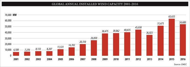Вновь введенные мощности ветроэнергетики в 2001-2016 годах