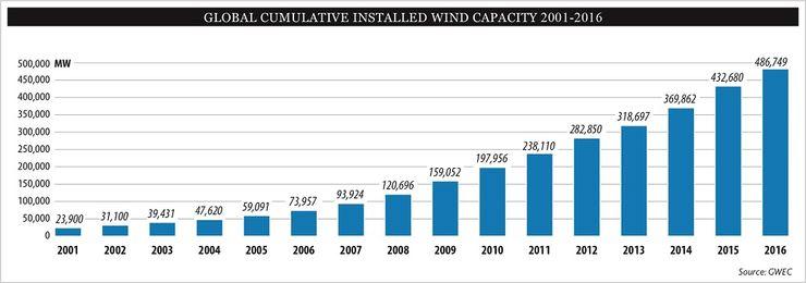 Рост мощностей мировой ветроэнергетики в 2016 году