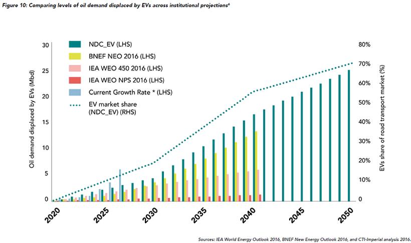 Прогноз по рыночной доле электромобилей и снижению потребления нефти