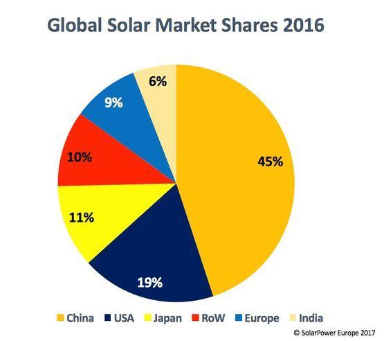 Доли некоторых стран на мировом рынке солнечной энергетики