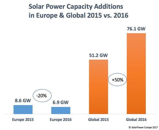 Вновь введенные в 2016 году мощности солнечной энергетики в Европе и в мире