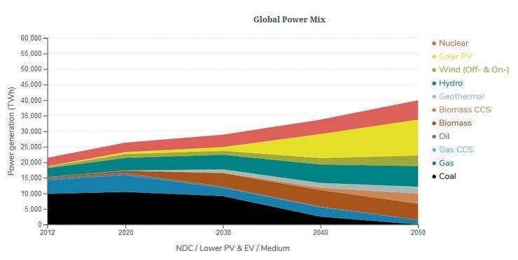 Доля энергоносителей в мировом потреблении