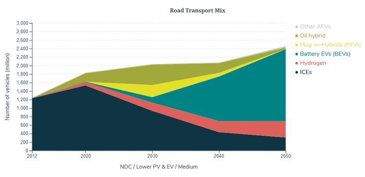 Прогноз развития различных видов транспортных средств