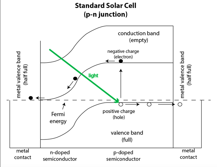 Как работает солнечный элемент