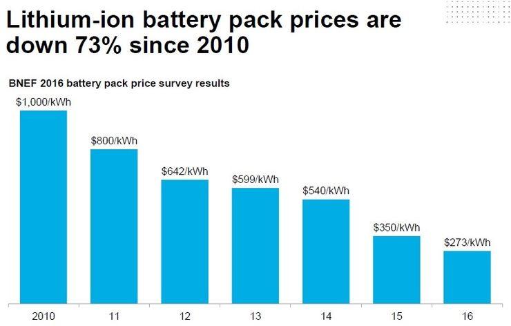 Снижение стоимости литий-ионных батарей