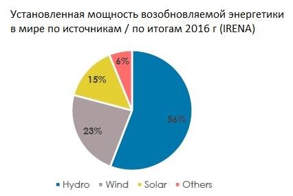 возобновляемая энергетика статистика