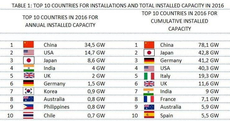 солнечная энергетика по странам