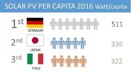 солнечная энергетика на душу населения