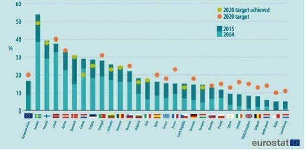 Доля возобновляемой энергетики в энергобалансе стран ЕС