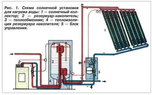 нагрев воды солнечной энергии